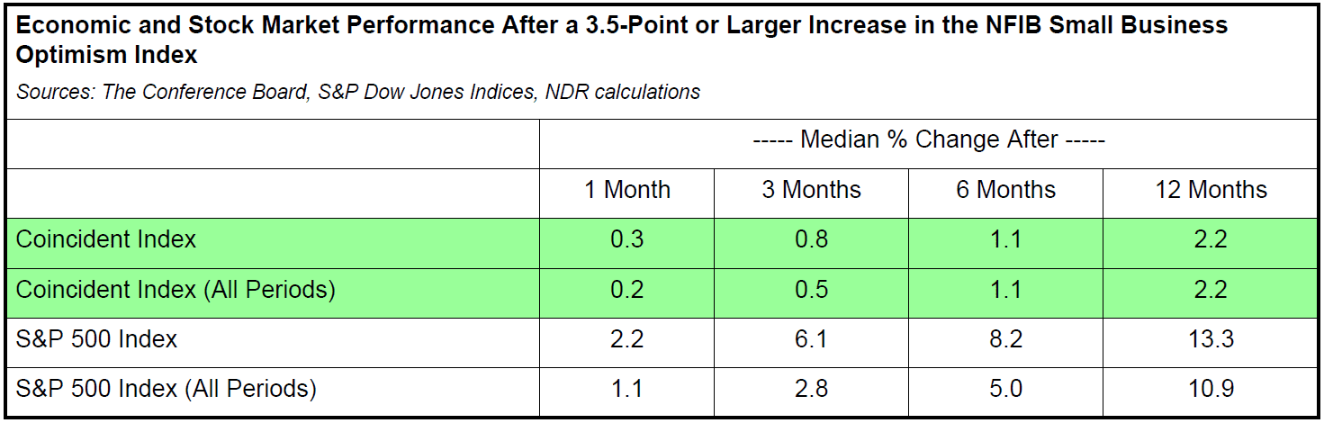 Small Business Optimism Index-table