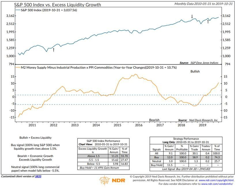 stock market recovery - san diego financial planner