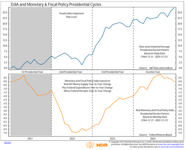 DJIA and Monetary & Fiscal Policy Presidential Cycles
