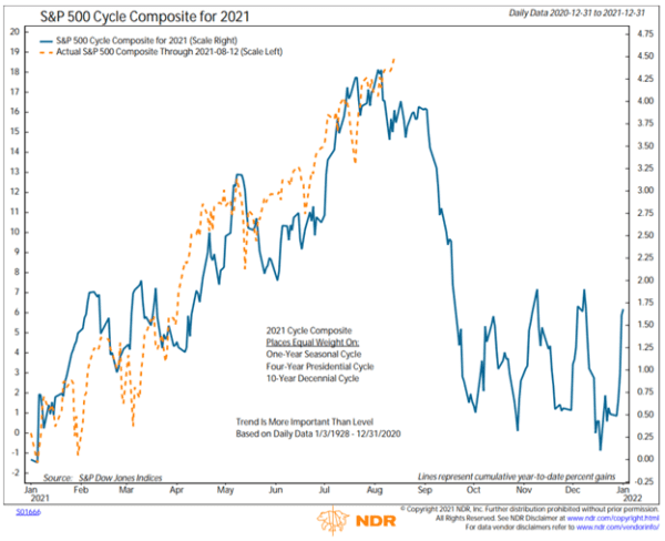 S&P 500 Cycle Composite 2021